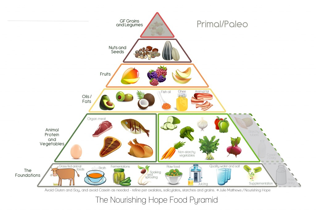 Mexican Food Pyramid